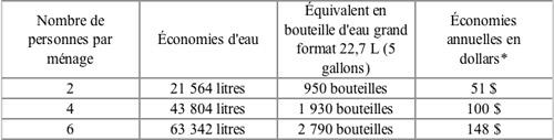 Le e newsletter for Consommation eau chaude moyenne