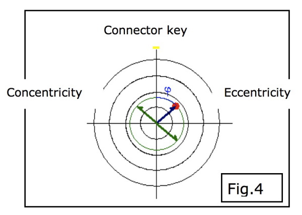 Geometry Of The Ferrule Electrical Business