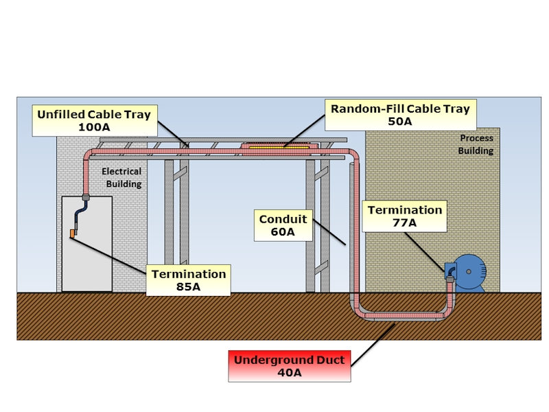 cable wiring diagram for business how heat flow governs cable ampacity electrical business  how heat flow governs cable ampacity