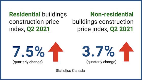Building construction prices continue to break records – Q2 2021